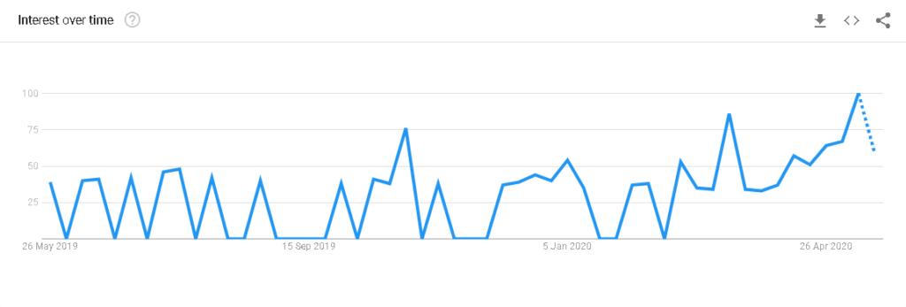 Google Trends - Søgning: Søgemaskineoptimering